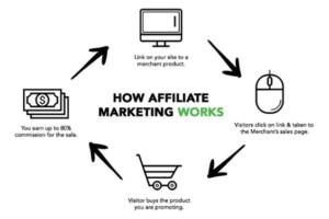 affiliate marketing dude